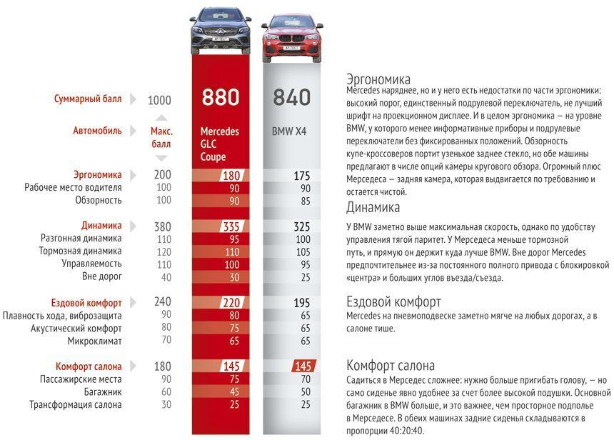 Оценки автомобилей